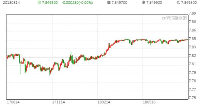 美元兌港幣走勢