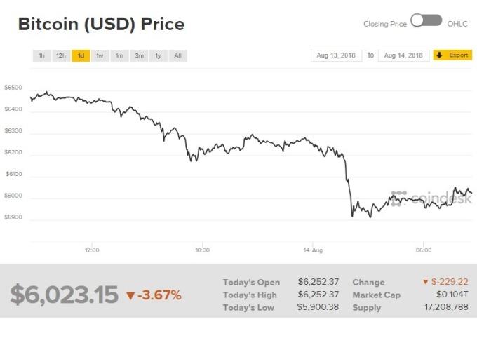 比特幣價格走跌。(圖:翻攝自CoinDesk)