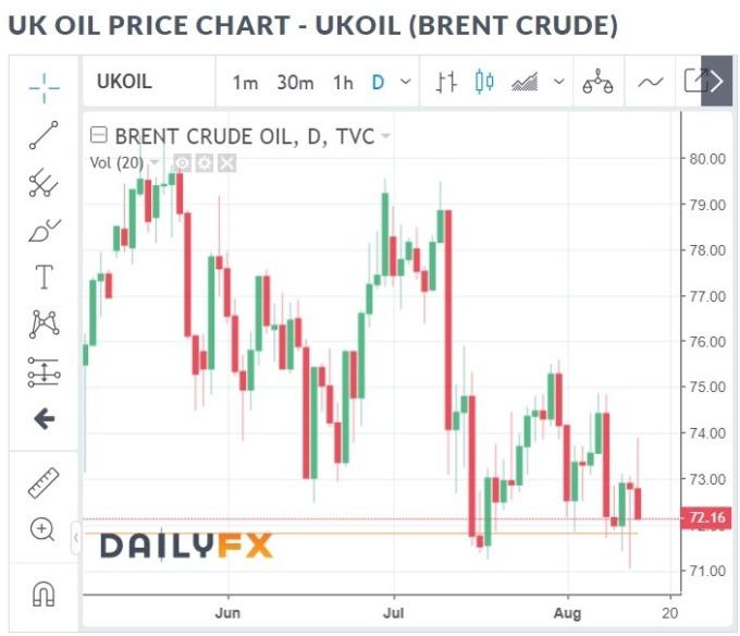 布蘭特原油價格日線趨勢圖  /  圖:dailyfx