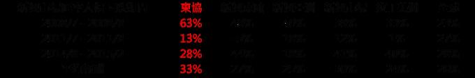資料來源:Bloomberg,鉅亨基金交易平台整理;資料日期:2018/8/14。指數採MSCI各區域指數,區間採新興市場匯率跌幅超過8%的期間,績效皆以美元計算,定時定額假設每月底投入100美元,期間總報酬淨值除以本金,未計入交易費用。此資料僅為歷史數據模擬回測,不為未來投資獲利之保證,在不同指數走勢、比重與期間下,可能得到不同數據結果。