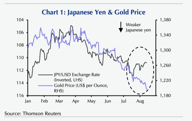 黃金與日元出現反向關係