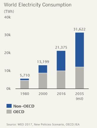 全球預期用電量攀升