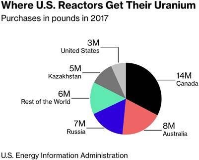 美國鈾擴進口來源