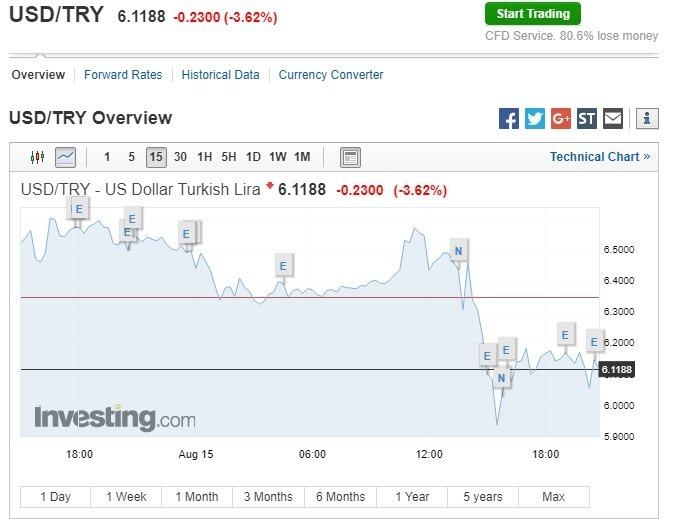 美元兌里拉跌逾 3.6%。(圖:翻攝自Investing.com)