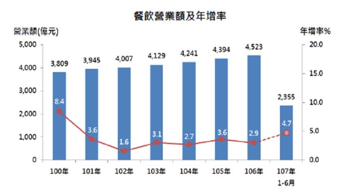 H1餐飲業營收創歷年同期新高。(圖:經濟部提供)