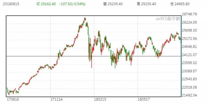 道瓊指數日線走勢圖 (近一年以來表現)