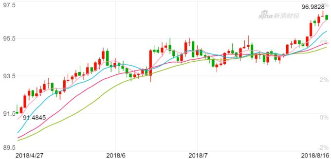 美元指數近月走勢圖 圖片來源:Sina