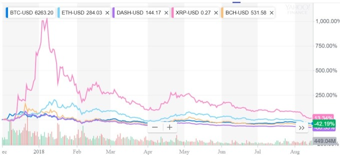 加密貨幣一年來下跌趨勢不斷 / 圖:雅虎金融