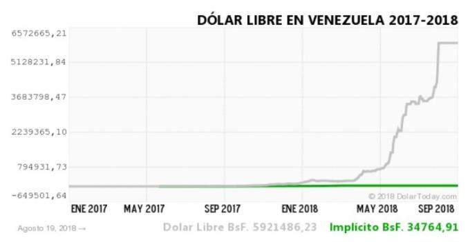 委內瑞拉貨幣兌1 美元 / 圖:dolartoday