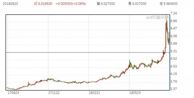 美元兌里拉日線走勢圖 (近一年以來表現)