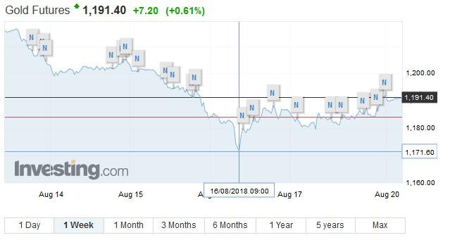 黃金期貨過去一週價格走勢