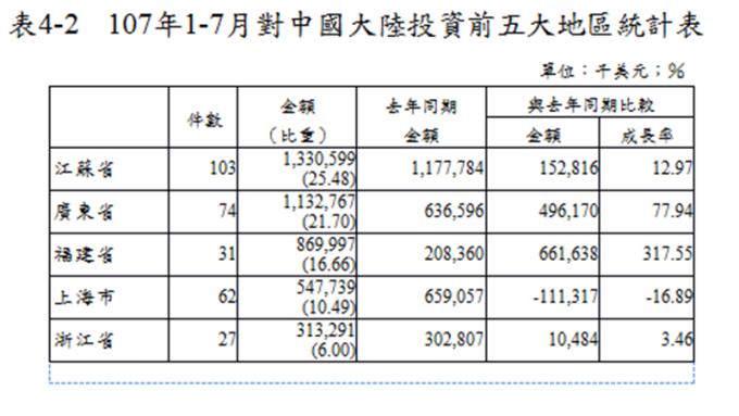 今年來對中國大陸投資前五大地區。(圖:經濟部提供)