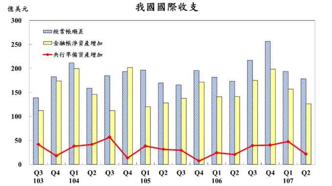 我國國際收支帳變動表。(圖:台灣央行提供)