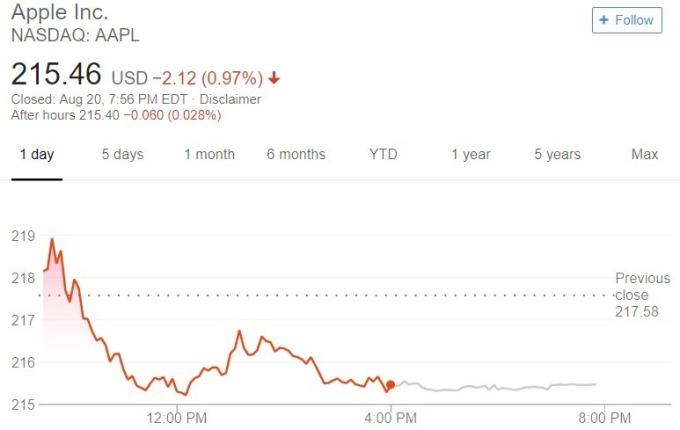 蘋果股價日線趨勢圖 / 圖:谷歌