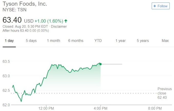 Tyson 股價日線趨勢圖 / 圖:谷歌