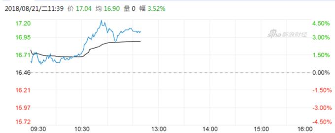 小米股價 (圖:新浪科技)