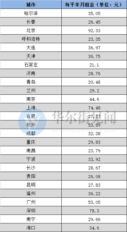 數據來源:中國房價行情網,數據整理:騰訊新聞