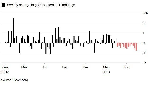 投資人放棄黃金ETF(圖表取自彭博)