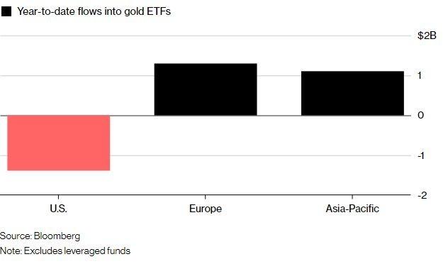 相較美國,歐亞資金正低接黃金(圖表取自彭博)