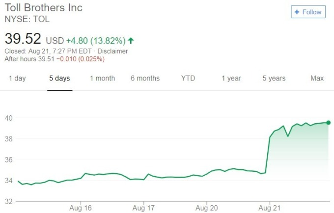 Toll Brothers 股價日線趨勢圖 / 圖:谷歌