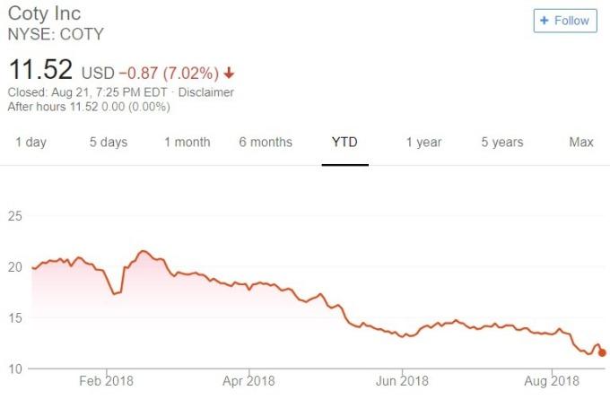 Coty  股價日線趨勢圖 / 圖:谷歌