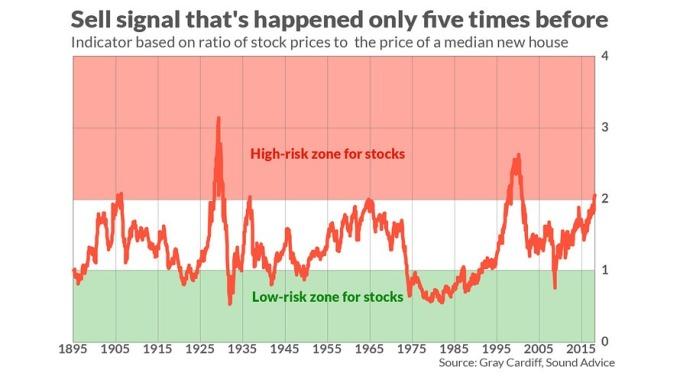 股市已進入高風險區(圖表取自Market Watch)