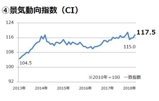 ※圖表出處:根據「景氣動向指數」與日本銀行「日銀短觀」數據,由東急Livable・Solution事業本部製作。