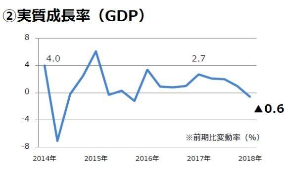 ※圖表出處:內閣府「國民經濟核算(GDP統計)」,由東急Livable・Solution事業本部製作。