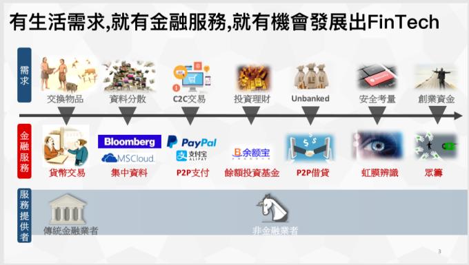資料 來源: LINE 北亞 金融 董事 總經理 劉奕 成