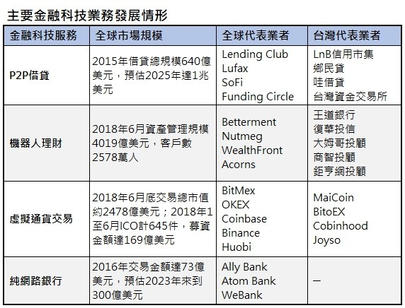 資料來源:Statisa網站, CoinMarketCap, CoinSchedule網站,Allied Market Rescarch