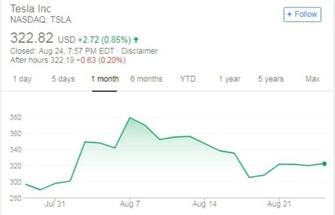 從 8 月 7 日到 8 月 24 日,短短 17 天股價從高點 379.57 回落 15%。
