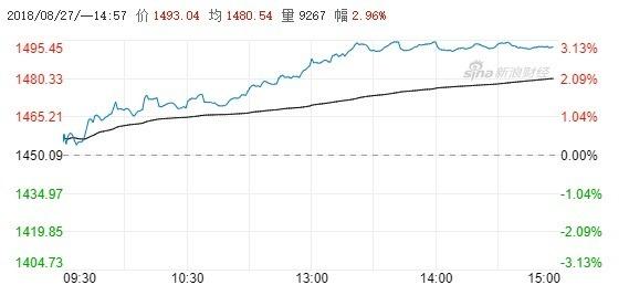創業板指數今日一度大漲超過3%(圖自新浪財經)