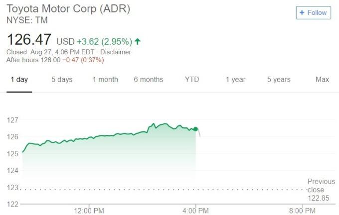 豐田股價日線趨勢圖 / 圖:谷歌