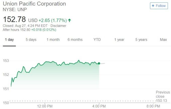 UNP 股價日線趨勢圖 / 圖:谷歌