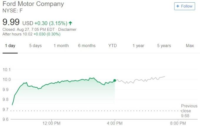 福特股價日線趨勢圖 / 圖:谷歌