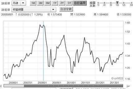 (圖二:歐元兌換美元匯率月曲線圖,鉅亨網首頁)