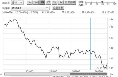 (圖三:歐元兌換美元日曲線圖,鉅亨網首頁)