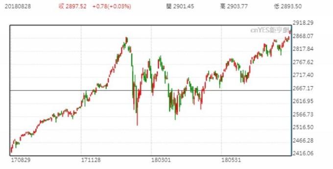美股S&P500日線走勢圖 (近一年以來表現)