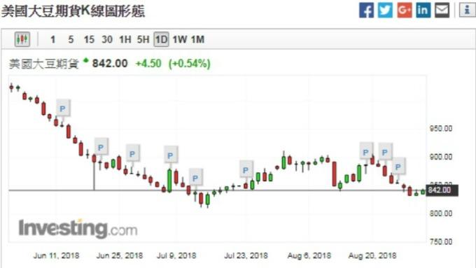 美國大豆期貨今日上漲0.57%,來到842.25美元