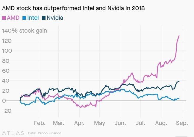 AMD今年股價表現優於主要對手