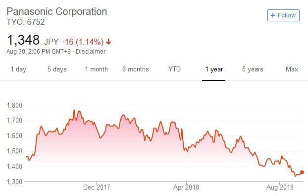 Panasonic股假日線走勢提