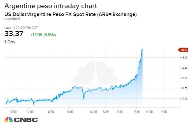 阿根廷披索貶勢加大(圖表取自CNBC)