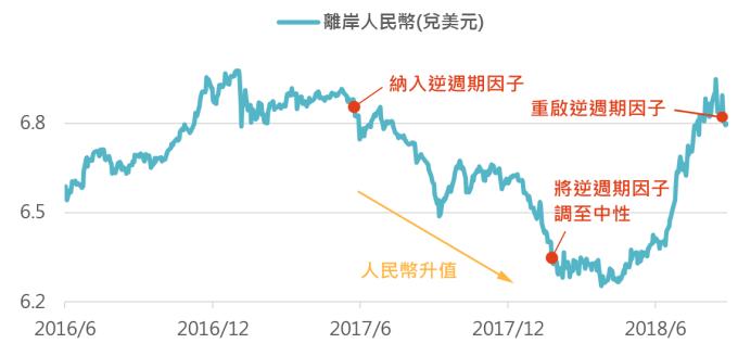資料來源:Bloomberg,「鉅亨買基金」整理;資料日期:2018/8/28。此資料僅為歷史數據模擬回測,不為未來投資獲利之保證,在不同指數走勢、比重與期間下,可能得到不同數據結果。