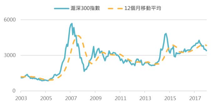 資料來源:Bloomberg,「鉅亨買基金」整理;資料日期:2002/1/31 - 2018/8/28。此資料僅為歷史數據模擬回測,不為未來投資獲利之保證,在不同指數走勢、比重與期間下,可能得到不同數據結果。