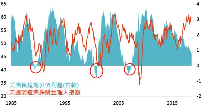 資料來源:Bloomberg,採美國10年公債殖利率減去美國3個月公債殖利率,鉅亨基金交易平台整理;資料日期:2018/8/29。此資料僅為歷史數據模擬回測,不為未來投資獲利之保證,在不同指數走勢、比重與期間下,可能得到不同數據結果。