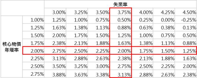 資料來源:Bloomberg,鉅亨基金交易平台整理;資料日期:2018/8/29。此資料僅為歷史數據模擬回測,不為未來投資獲利之保證,在不同指數走勢、比重與期間下,可能得到不同數據結果。
