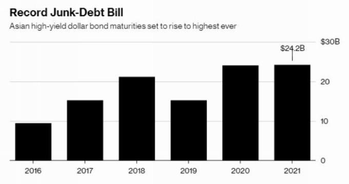 亞洲高收益債券 圖片來源:Bloomberg