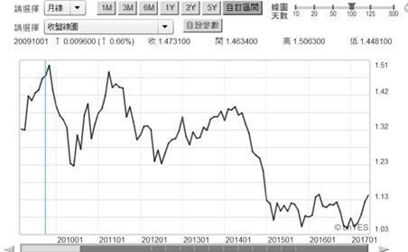 (圖二:看看歐元匯價的全盛時代,鉅亨網首頁)