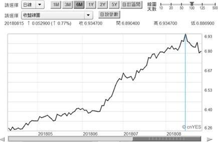 (圖三:人民幣兌換美元貶值,鉅亨網首頁)