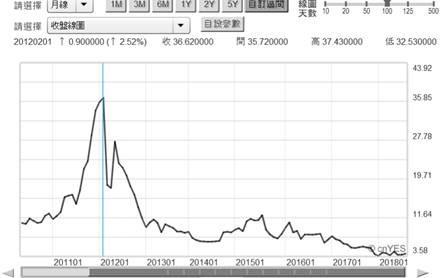 (圖四:希臘10年期公債殖利率月曲線圖,鉅亨網)